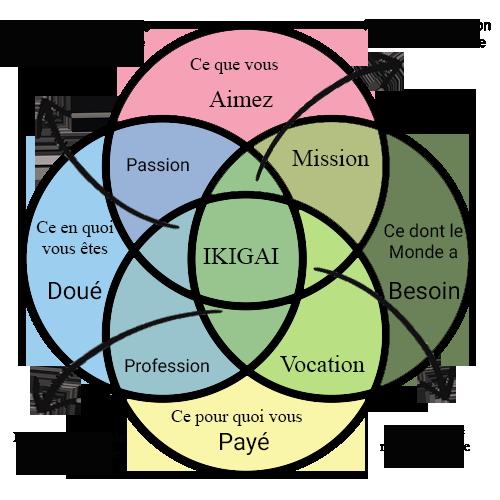 graphique descriptif de la philosophie Ikigaï